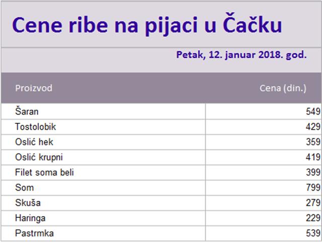 riba-pijaca-12-01-2018